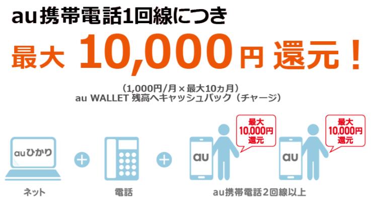 auひかり新スタートサポート(お得②)スマホ・携帯電話最大10,000円還元