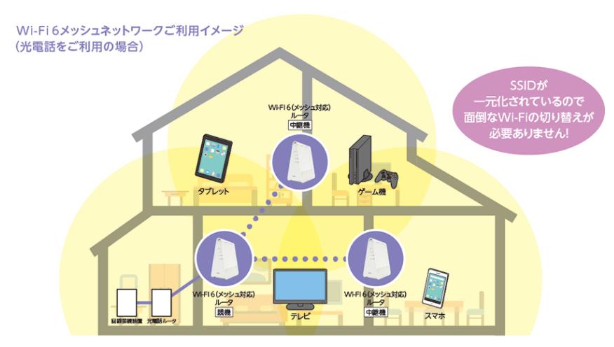 メガエッグ_WiFi6