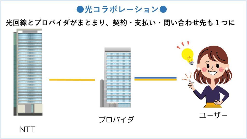 光コラボレーション簡略図