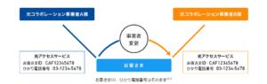 事業者変更資料_NTT東日本