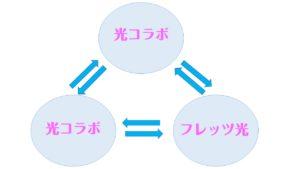 事業者変更の乗り換え図
