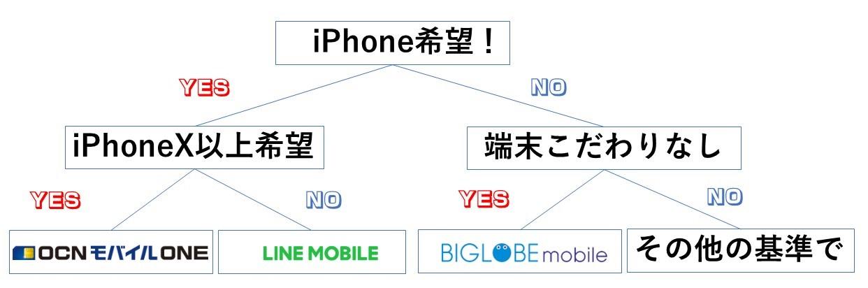 スマホを新しく購入する人向け・格安SIMの選び方