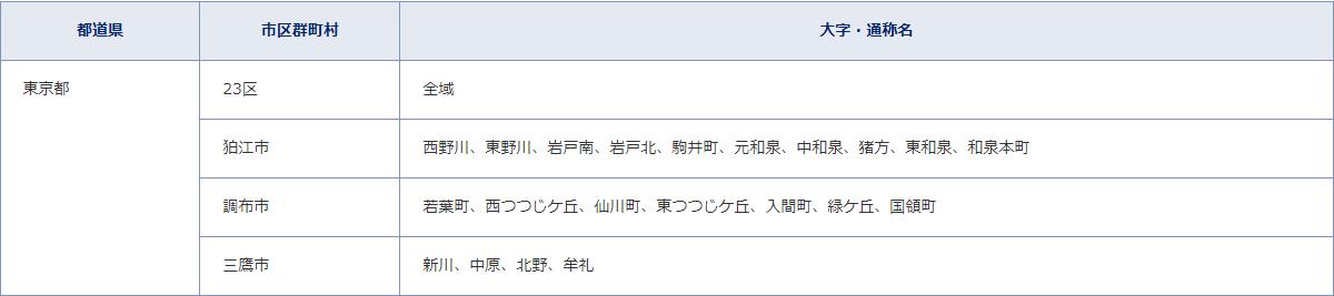 フレッツ光クロス_提供エリア