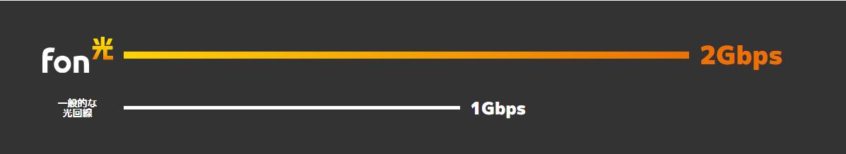 Fon光の高速通信