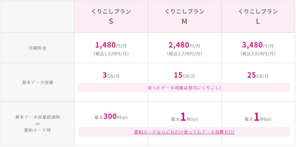 UQくりこしプラン_料金表